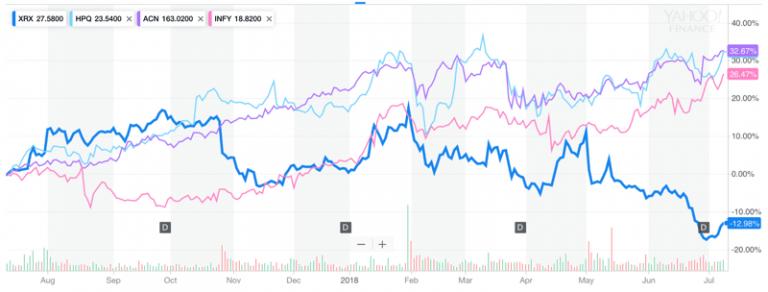 Xerox stock price as of July 2018