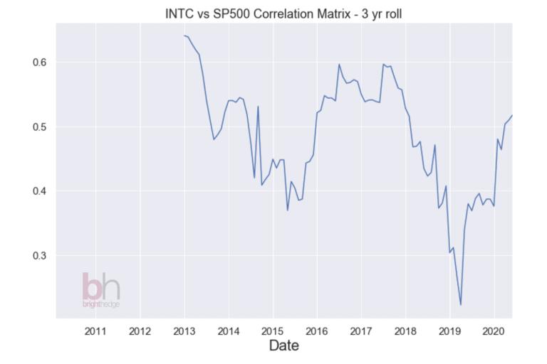 Intel vs SP500 correlation matrix - 3-year rolling 20206