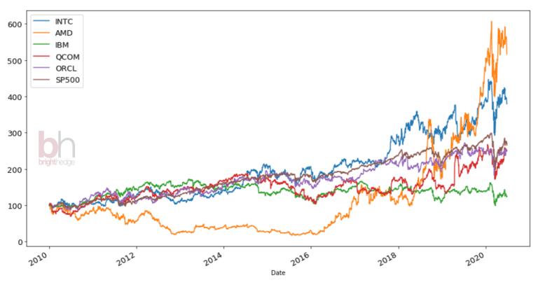 Intel vs Peers excluding Nvidia Stock Performance 202006